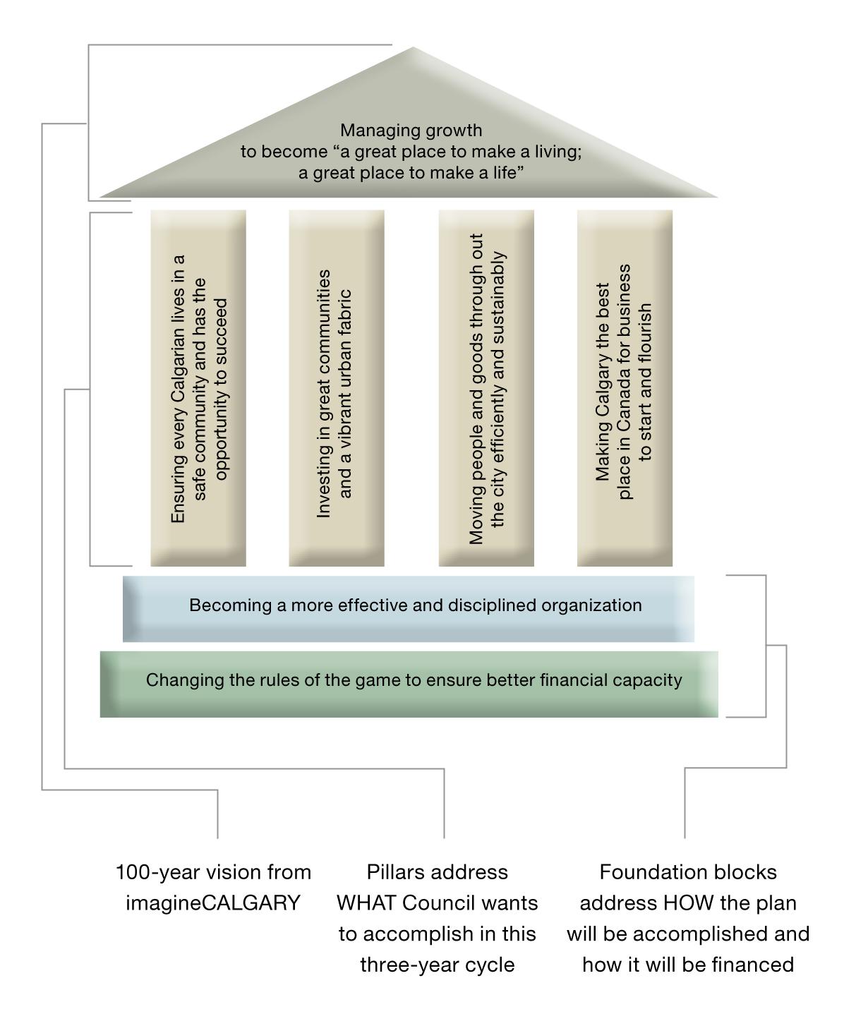 Pillars Council's Fiscal Plan